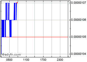 Intraday Harmony grafico