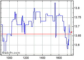 Intraday Biesse grafico