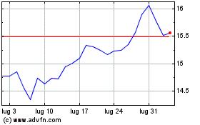 Clicca qui per i Grafici di Banca Ifis