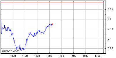 Grafico Intraday