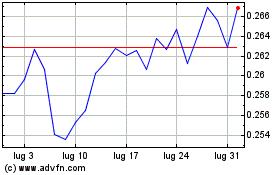 Clicca qui per i Grafici di Telecom Italia