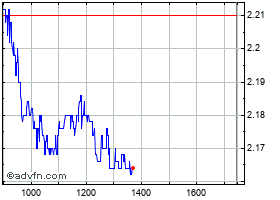 Intraday Unipolsai grafico