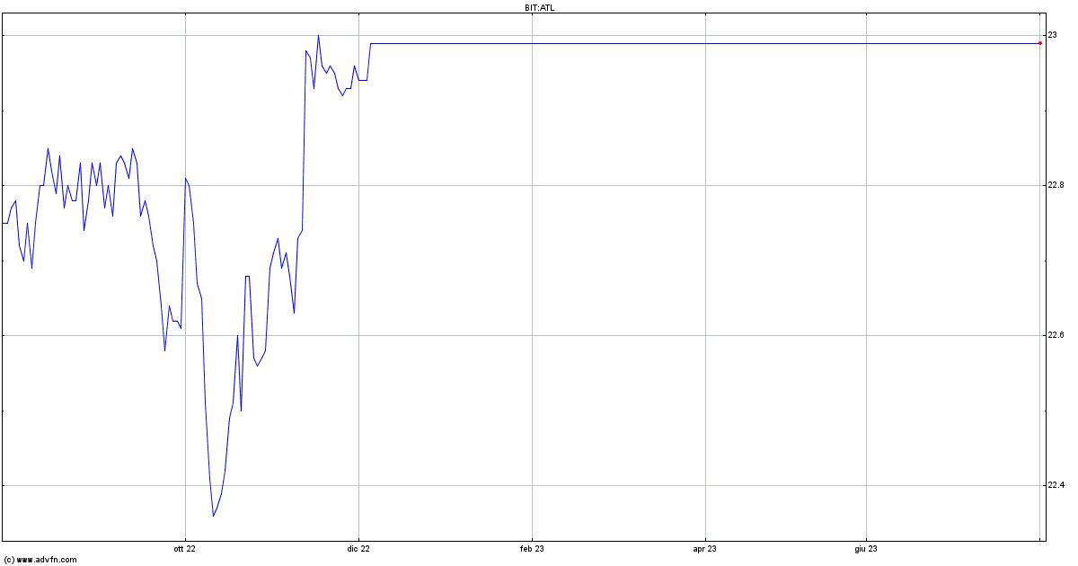 BORSA: avvio positivo per azionario europeo