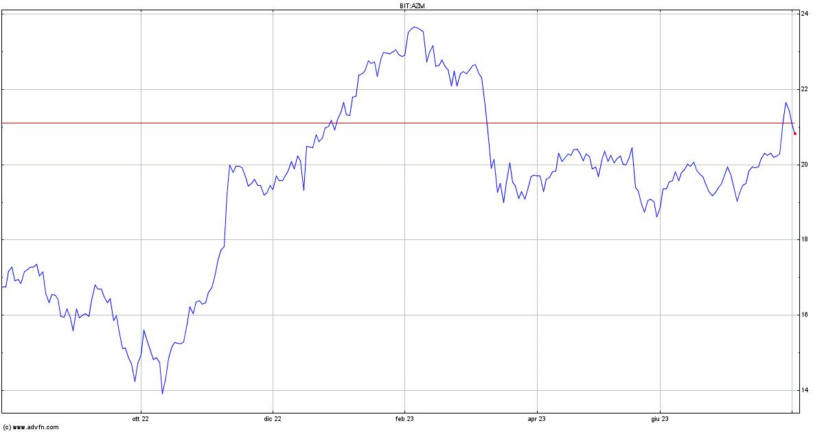 BORSA: avvio positivo per l'azionario europeo