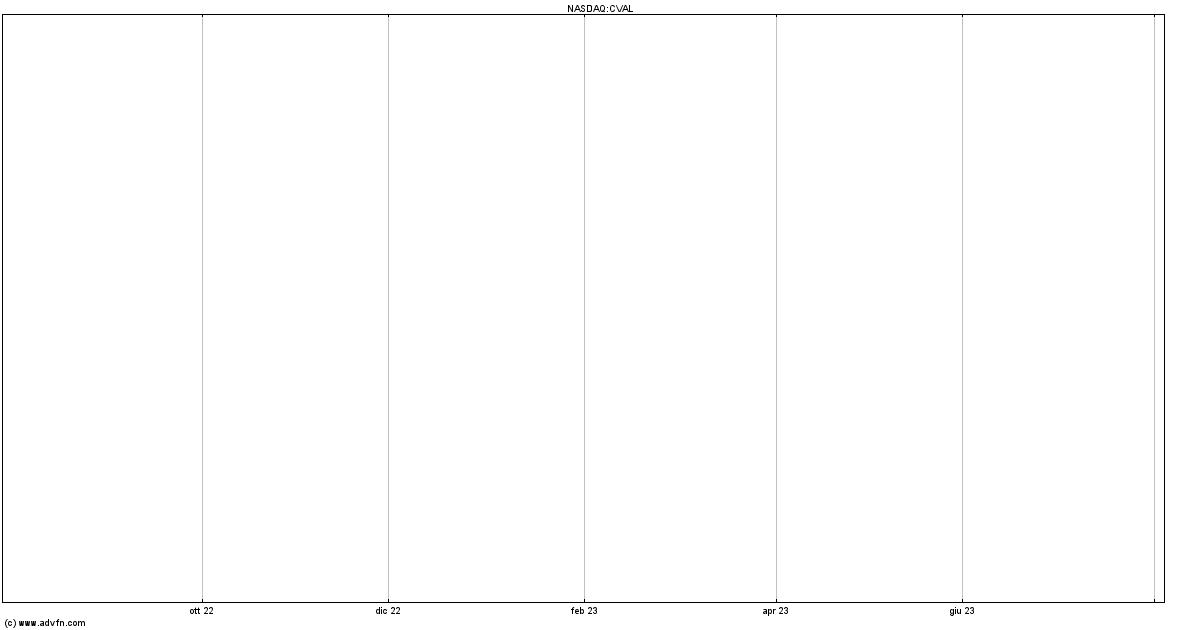 Creval: utile netto 1* trim sale a 25,3 mln (8,4 mln 1* trim 18)