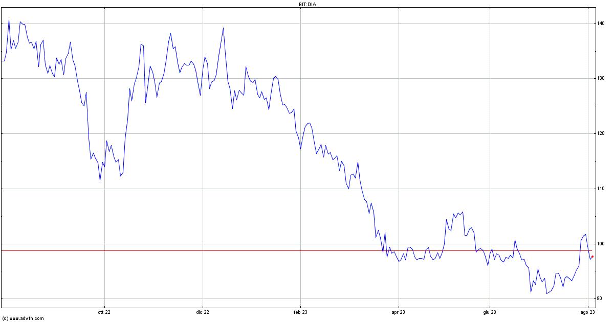 BORSA: avvio cauto per l'azionario europeo