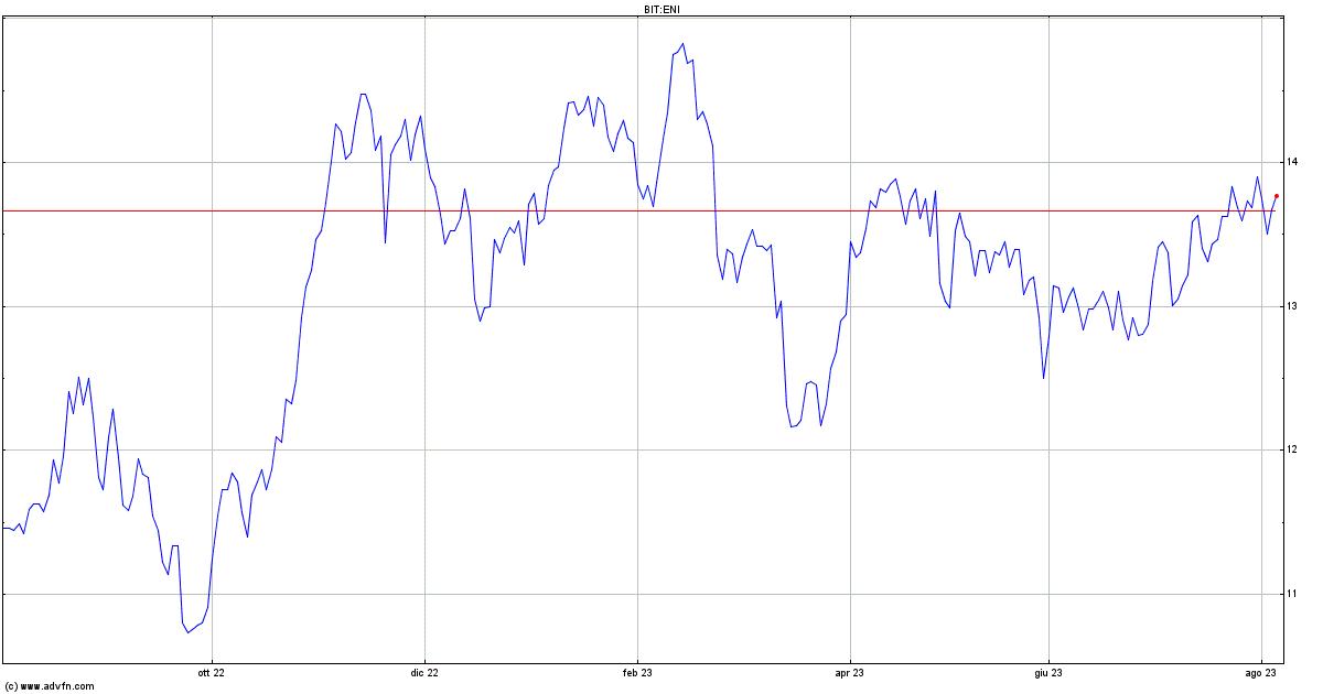 Eni: lancia nuovo bond senior non garantito e dual tranche