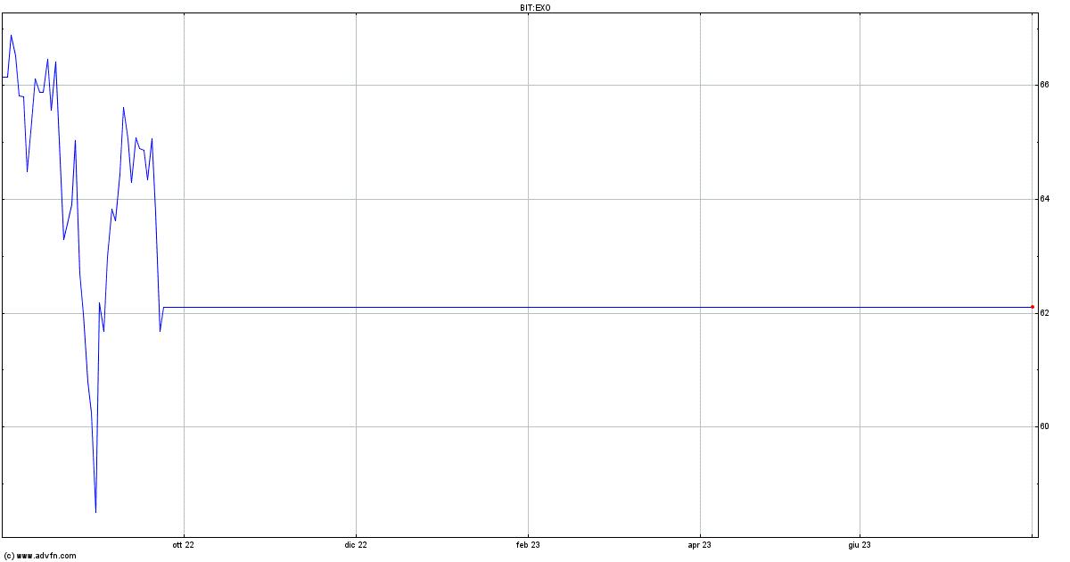 Exor: prezza sotto la pari bond da 500 mln euro