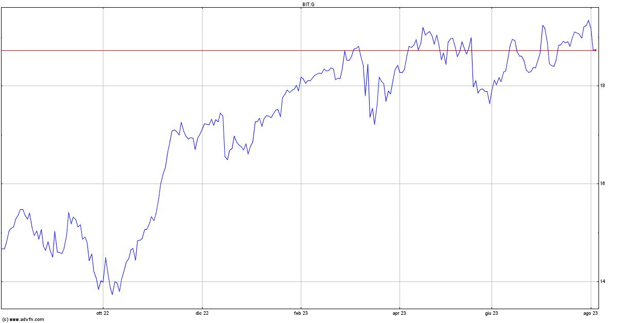 Generali Ass.: Berenberg alza rating a buy