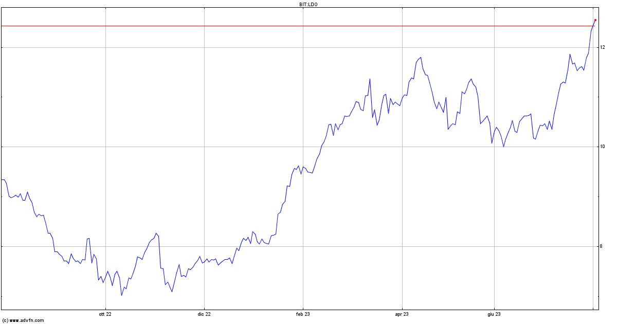 Leonardo Spa: perdita netta 1* trim di 59 mln (+77 mln 1* trim 19)