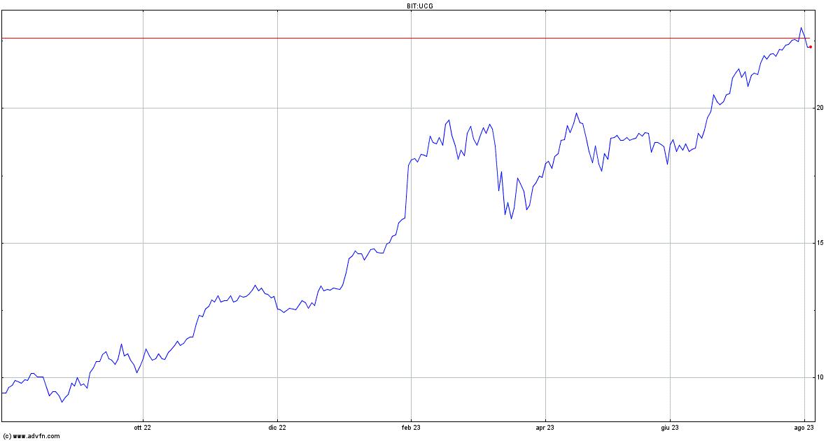 Ferrari Nv: lancia nuovo bond senior da 0,5 mld