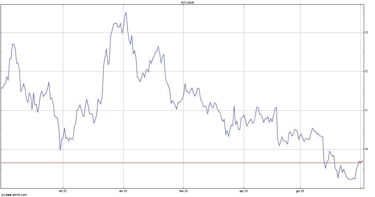 Unieuro: ricavi al 31/05 a 428,9 mln (-13,4% a/a), pesa Covid-19