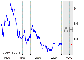 Intraday Usiminas grafico