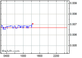 Intraday HyperSpace grafico