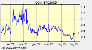 COIN:BTC2USD