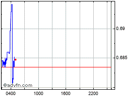 Intraday Curium grafico