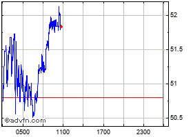 Intraday Dash grafico