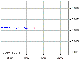 Intraday Divi grafico