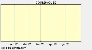 Dynamiccoin Dmc Panoramica Grafici Mercati Notizie Forum E Convertitore Advfn