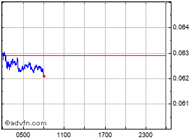 Intraday Dogecoin grafico