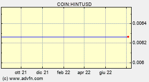 COIN:HINTUSD