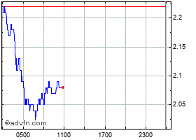Intraday OMG Network grafico