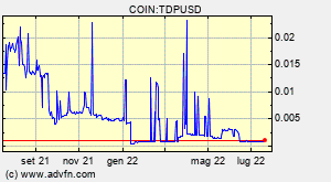 COIN:TDPUSD