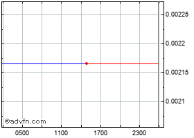 Intraday Monoeci grafico