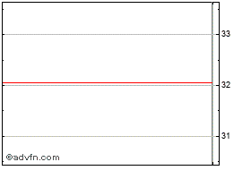 Intraday Boskalis Westmin grafico