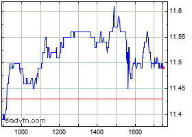 Intraday Fugro grafico