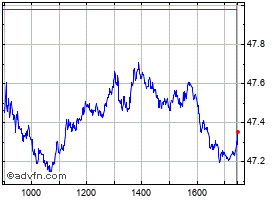 Intraday Unilever grafico