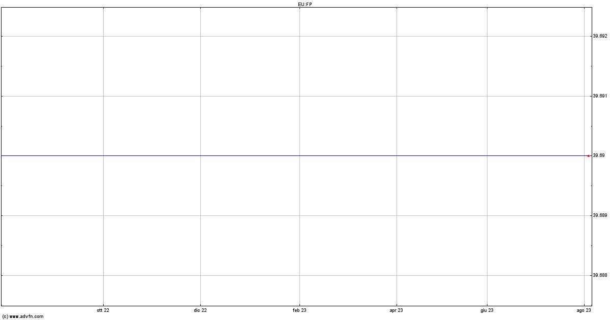 FinecoBank: utile netto 1* trim sale a 92,2 mln (+45,4% a/a)