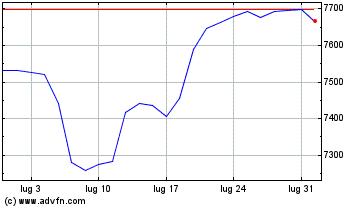 Clicca qui per i Grafici di FTSE 100
