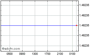 Grafico Forex Intraday Euro - Dollaro Australiano