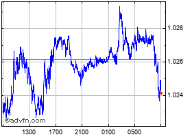 Intraday Euro vs United States Dollar grafico