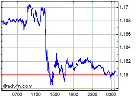 Intraday UK Sterling vs Swiss Franc grafico