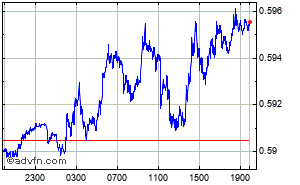 Grafico Forex Intraday Yen - Rupia Indiana