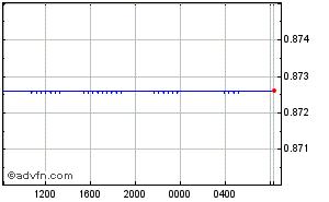 Conversione Dollaro - Franco Svizzero