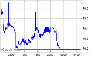 Grafico Forex Intraday Dollaro - Rupia Indiana