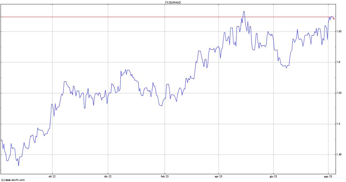 Grafico Euro vs AUD - EURAUD   ADVFN