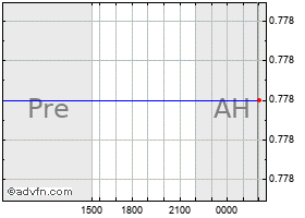 Intraday DropCar, Inc. grafico