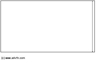 Clicca qui per i Grafici di PJSC Lukoil (PK)