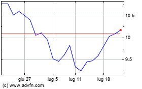 Clicca qui per i Grafici di Vivendi (PK)