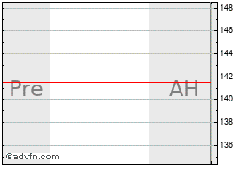 Intraday Procter Gamble grafico