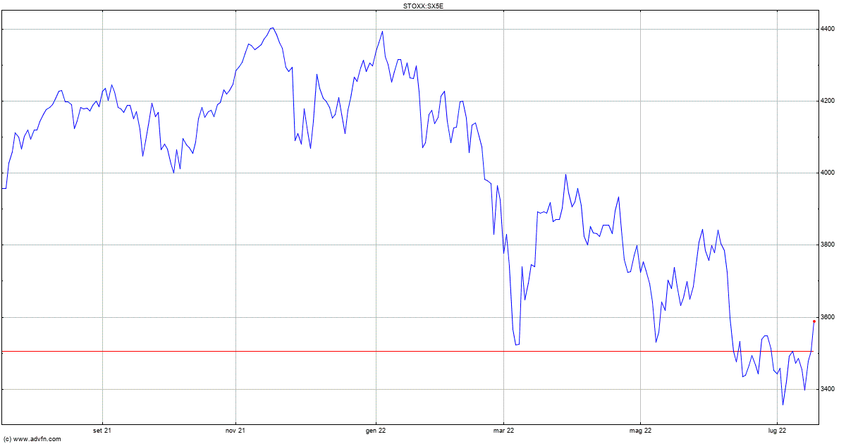 Indici Dow Jones - Analisi mercati finanziari - Il Sole 24 Ore