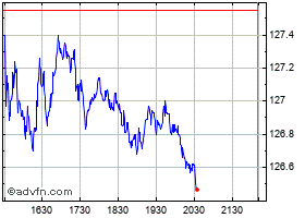 Intraday Bank of Montreal grafico