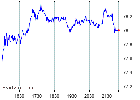 Intraday Bank of Nova Scotia (The) grafico