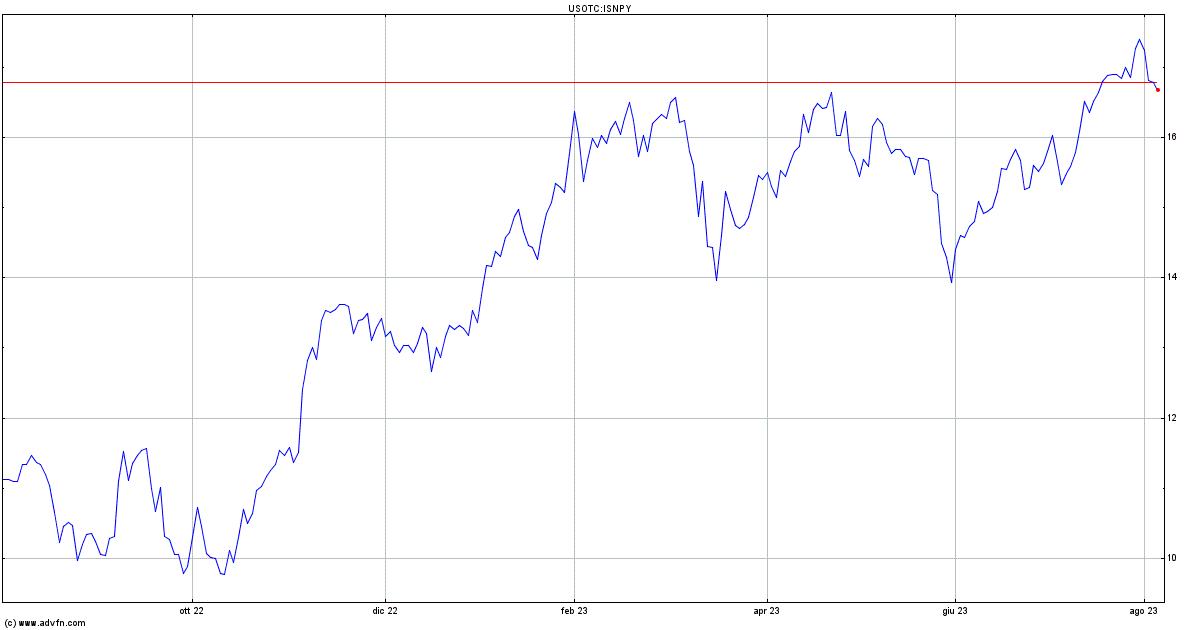 Intesa/Ubi: 6.247.189 azioni portate all'Ops, lo 0,546% del capitale