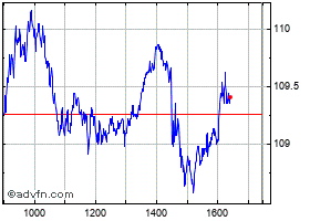 Intraday Siemens grafico